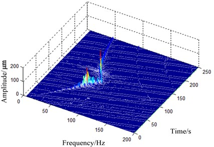 Spectrogram obtained by run-up  and free decay test