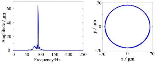 Simulation results when eccentricity δ'=2 mm