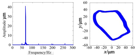 Measured results when δ'= 2 mm at the frequency of 65 Hz