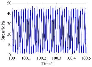 Stress of the measured results at 65 Hz when δ'=2 mm