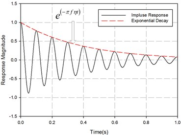 Transient response of a single degree  of freedom system