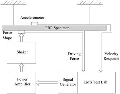 Schematic of experimental setup of PIM