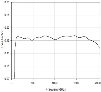 Averaged loss factor  of reliable driving points