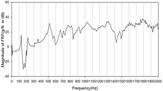 The FRF of tested sheet of M10 by D8 from 0-2000 Hz in decibels
