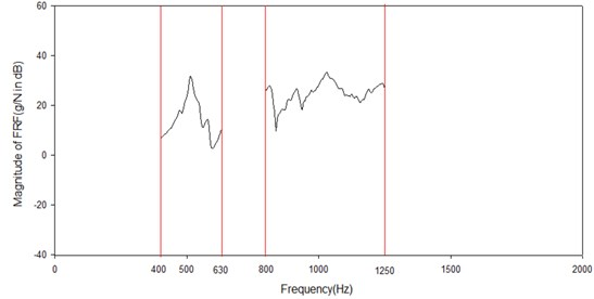The FRF of tested sheet of M10 by D8 in the 1/3 octave band  centered on 500 and 1000 Hz in decibels