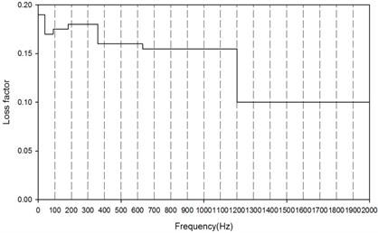 Averaged estimation of loss factor of IRDM