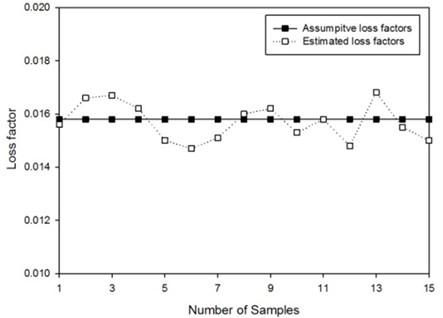 Estimation of loss factors by PIM of SDOF