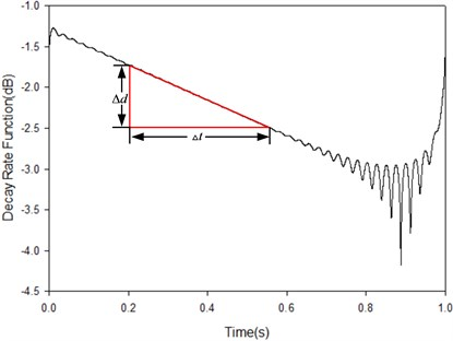 The decay rate function of SDOF in dB