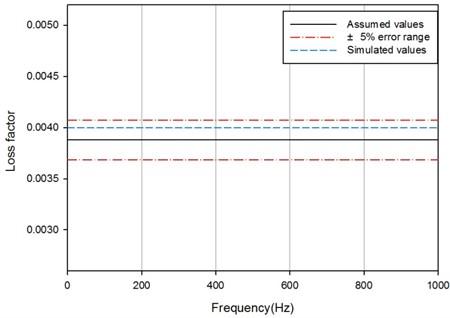 Estimation of loss factor by IRDM of SDOF