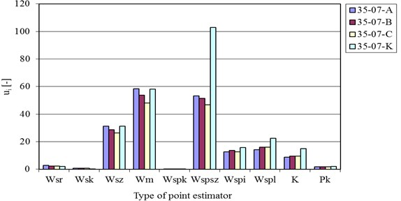Relative change of selected vibration acceleration point estimators for diesel oil injection process when the injection pressure increases and for different injectors (pinj= 35 MPa, 90 MPa, tinj= 0.7 ms)