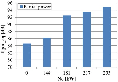 Functional relation between the equivalent value of the sound pressure level  with the A correction and effective power for the engine operating conditions defined  by propeller screw and load a) and partial power b) characteristics