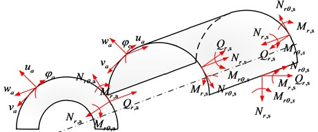 Force and moment resultants of the open cylindrical shell and annular sector plate