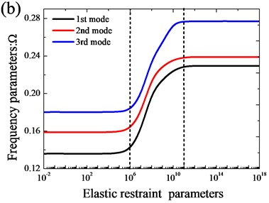 Variation of the frequency parameters Ω versus the elastic restraint parameters  for open cylindrical shell with annular sector plate: a) xa=0; b) xa=L1/2