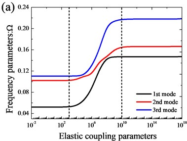 Variation of the frequency parameters Ω versus the elastic coupling parameters  for open cylindrical shell with annular sector plate: a) xa=0; b) xa=L1/2
