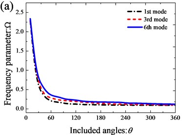 Variation of the frequency parameters Ω versus the included angles  for open cylindrical shell with annular sector plate: a) xa=0; b) xa=L1/2