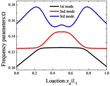 Variation of the frequency parameters Ω versus  the coupling locations of the annular sector plate