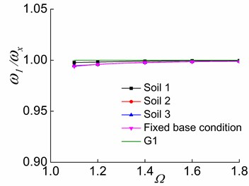 The effects of Ω and soil on ω1/ωx in the three stages