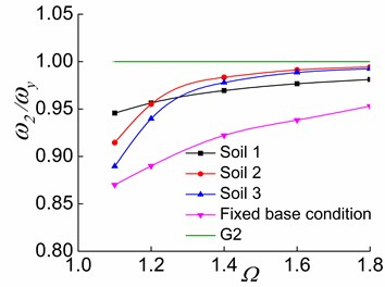 The effects of Ω and soil on ω2/ωy in the three stages