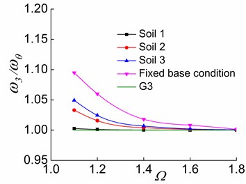 The effects of Ω and soil on ω3/ωθ in the three stages