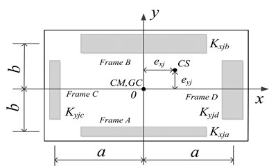 Plan view of the simplified model