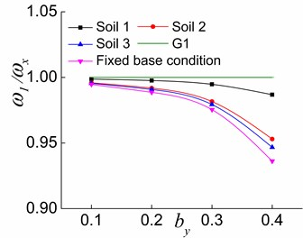 The effects of by and soil on ω1/ωx in the three stages