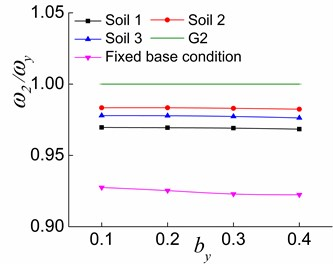 The effects of by and soil on ω2/ωy in the three stages