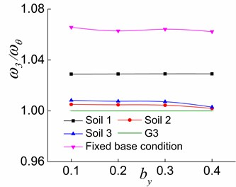 The effects of by and soil on ω3/ωθ in the three stages
