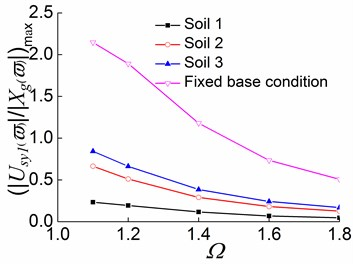 Peak values of displacement transfer functions against Ωin the first stage