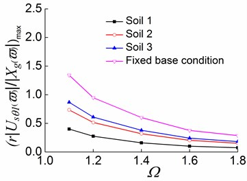 Peak values of displacement transfer functions against Ωin the second stage