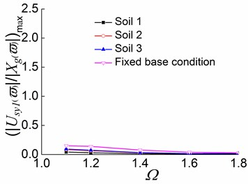 Peak values of displacement transfer functions against Ωin the third stage