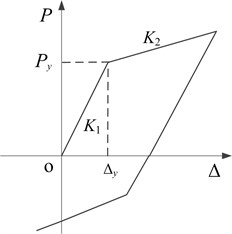 Bilinear restoring force model  for each lateral-load resisting member