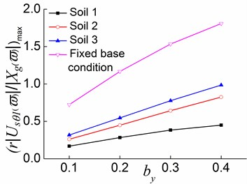 Peak values of displacement transfer functions against by in the first stage