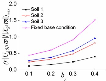 Peak values of displacement transfer functions against by in the second stage