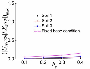 Peak values of displacement transfer functions against by in the third stage