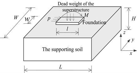 Schematic diagram of the analytical model  of the foundation and its supporting soil