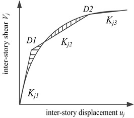 Schematic diagram of equivalent  three-linear restoring force model