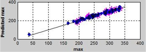 Prediction and observation of max in the function of Hybrid RBF