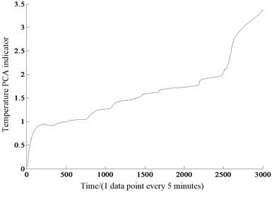 Temperature PCA index curve