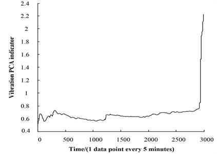 Vibration PCA indicator