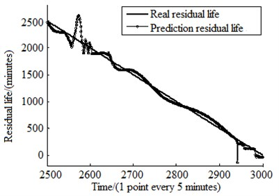Comparison of real residual life  and prediction life