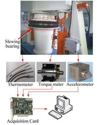 Accelerated fatigue life test-rig for slewing bearing