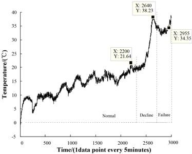 The original temperature, torque and vibration signals
