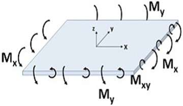 Bending moment in the plate