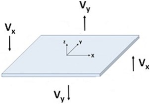 Transverse shear force in the plate