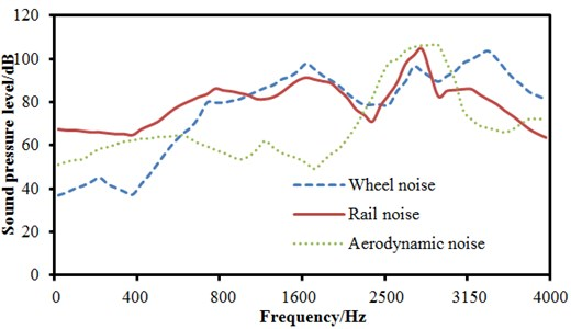 Simulation models and results of exterior noises