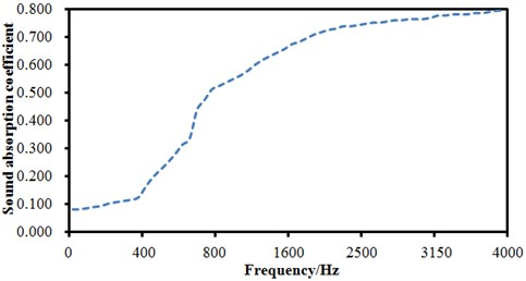 Experimental sound absorption coefficient of seat materials
