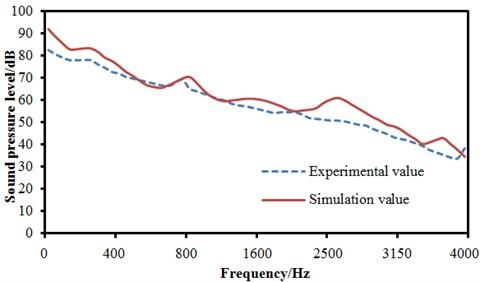 Experiment and comparison of interior sound pressure