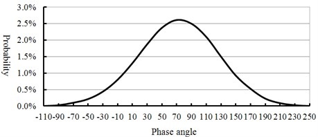 Distribution curve of phase angle
