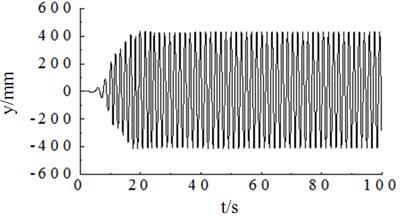 Vibration trajectory simulation of wind turbine blade
