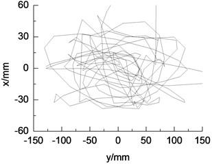 Vibration trajectory test curve of wind turbine blade